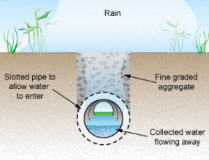 First consulting for Soil drainage system